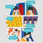 Infographic: 6 อาการปวดศีรษะนี้ ไม่ธรรมดา
