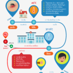 Infographic: Timeline ไข้เลือดออก 48 ชม.ต้องระวัง