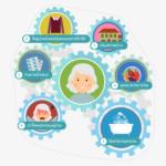Infographic: 6 ฟันเฟืองสำคัญ ในการดูแลผู้ป่วย Alzheimer