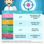 Infographic: เมื่อใดควรตรวจคัดกรองมะเร็ง
