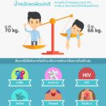 Infographic: น้ำหนักลด ใช่ว่าดีเสมอไป