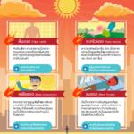 Infographic: 4 โรคร้ายจากความร้อน