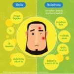 Infographic: เป็นไข้หวัด vs. ไซนัสอักเสบ